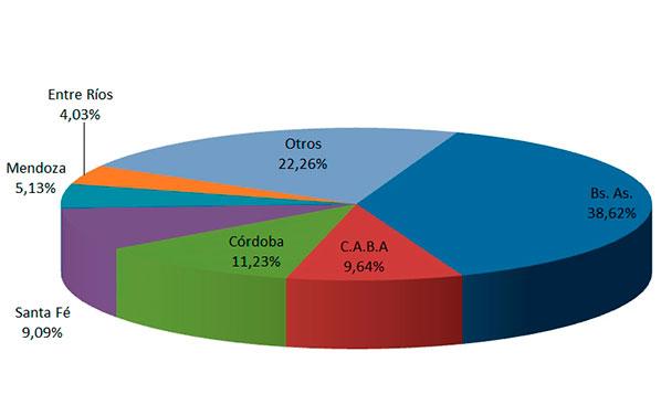 En febrero se transfirieron 122.364 vehículos usados