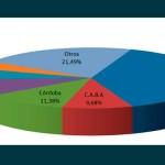 En mayo se transfirieron 134.802 vehículos usados