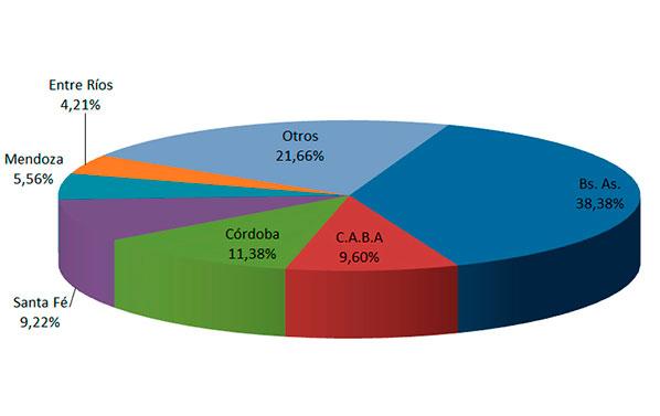 En julio se transfirieron 166.016 unidades