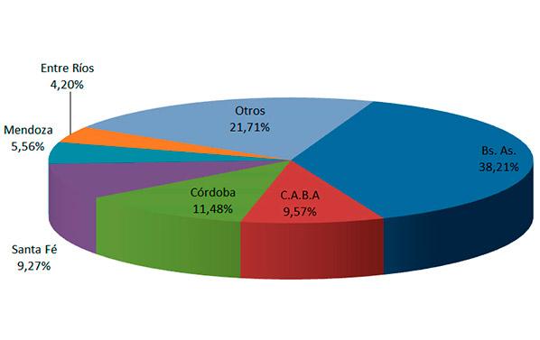 En agosto se transfirieron 151.323 unidades usadas