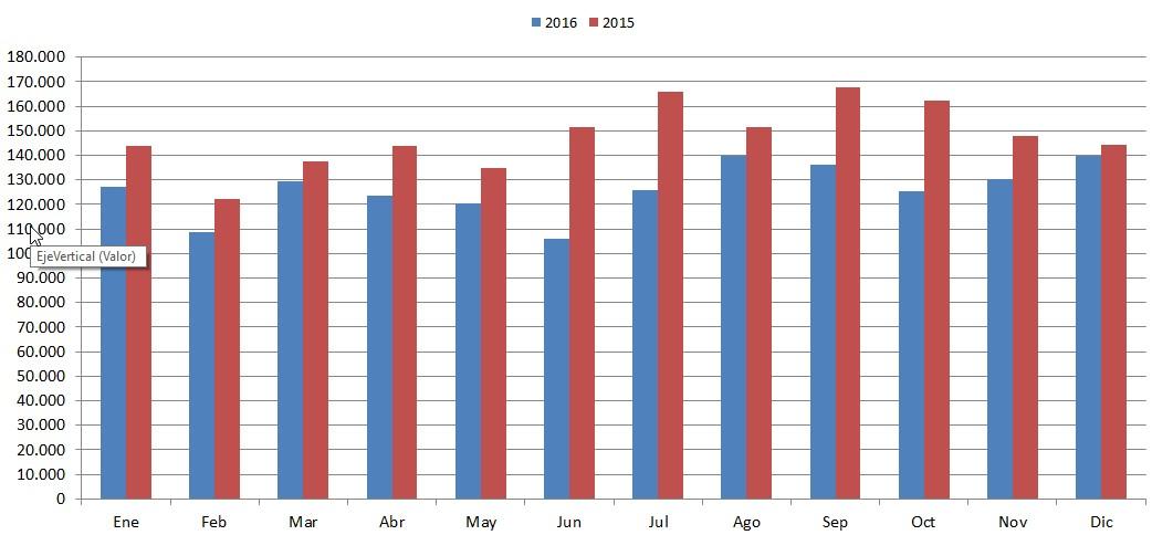 meses-2015-2016-dic
